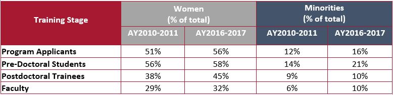 NDP Survey Chart 3