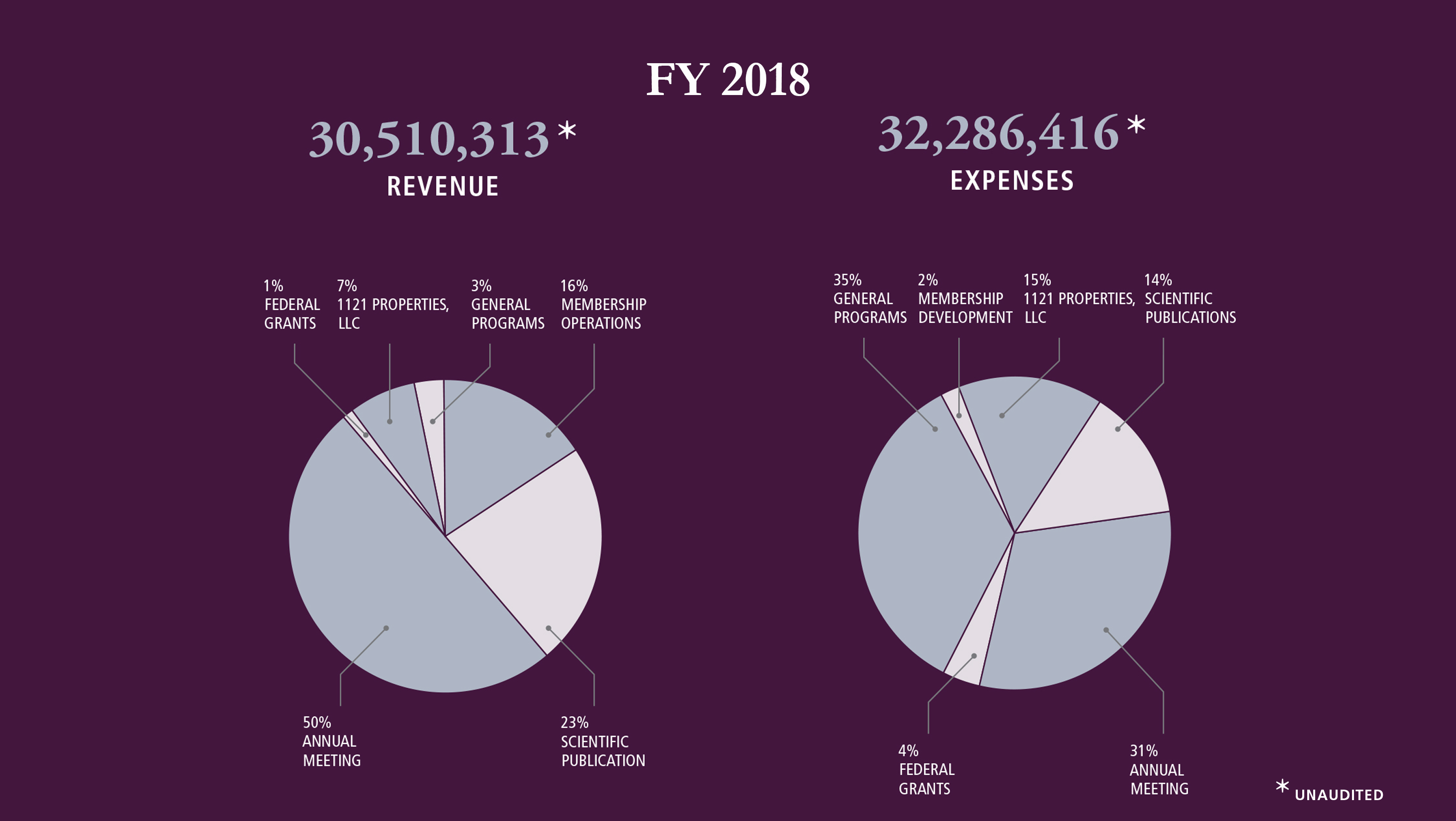 Financial Overview FY 2018