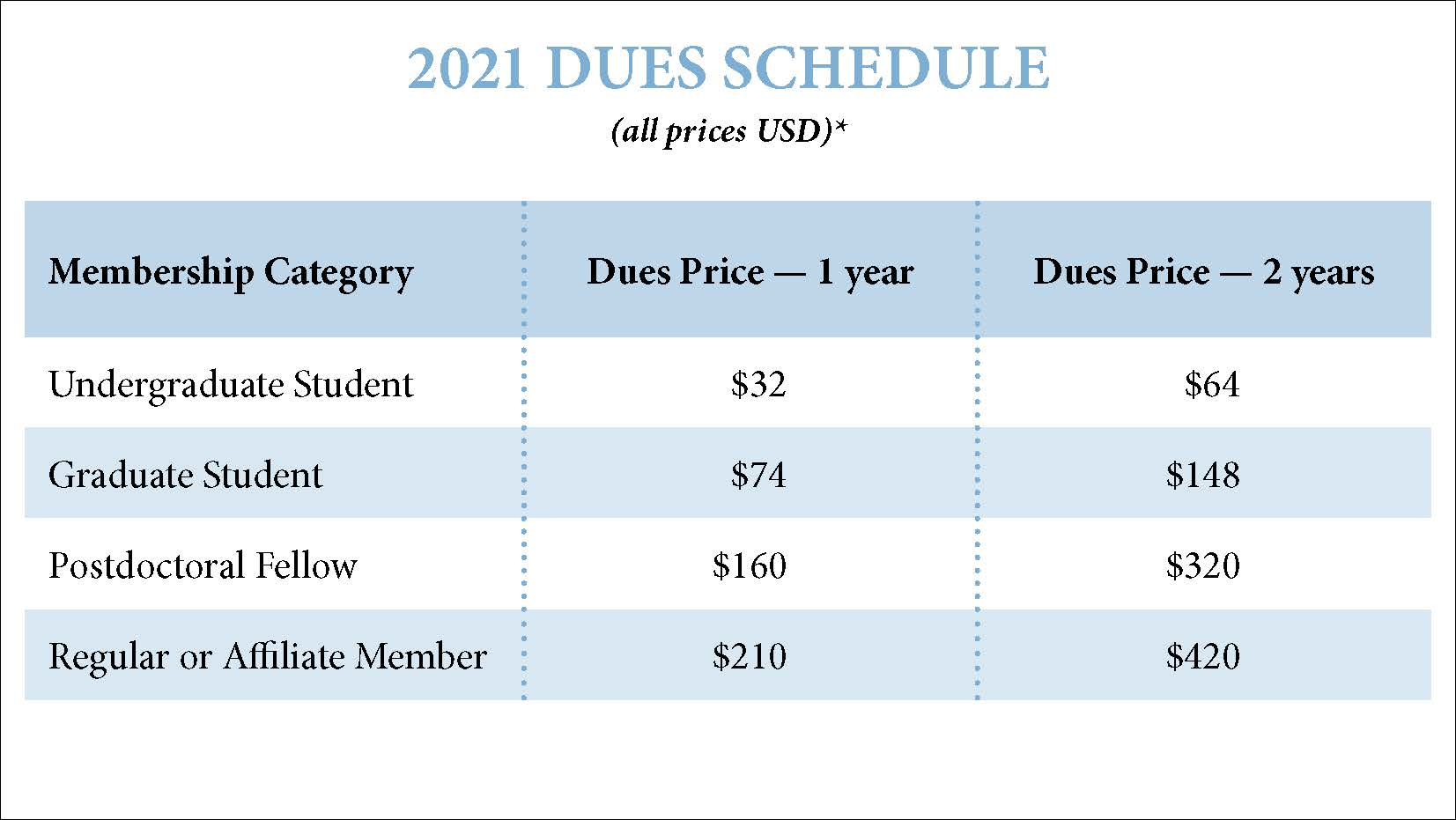 "2021 Membership Dues Chart; ""2021 DUES SCHEDULE (all prices USD)* Membership Category Dues Price — 1 year Dues Price — 2 years Undergraduate Student $32 $64 Graduate Student $74 $148 Postdoctoral Fellow $160 $320 Regular or Affiliate Member $210 $420"